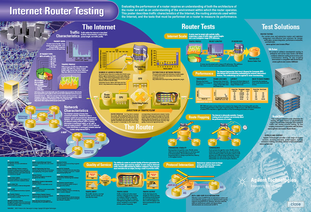 Agilent router tester technology poster