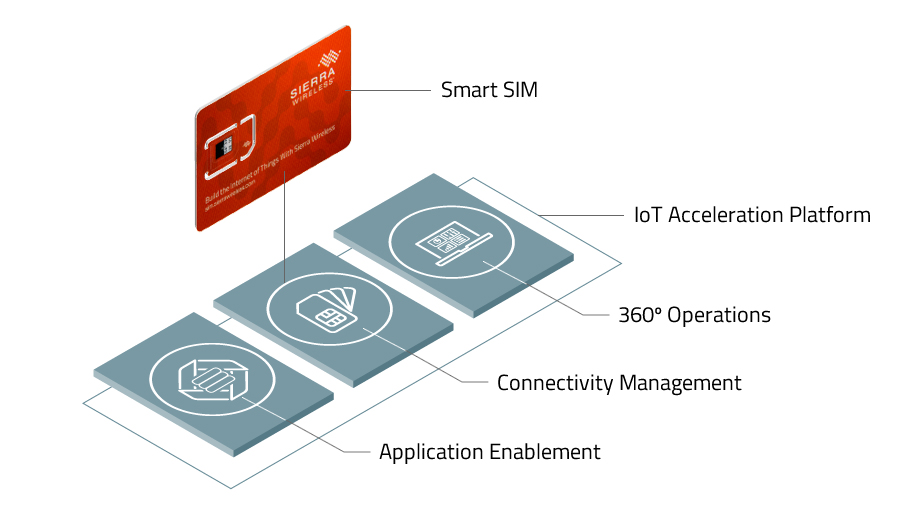 Sierra Wireless product launch diagram for global SIM