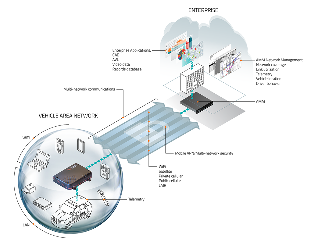 product launch campaign technical diagram for Sierra Wireless MG90